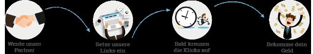 Partnerdiagramm